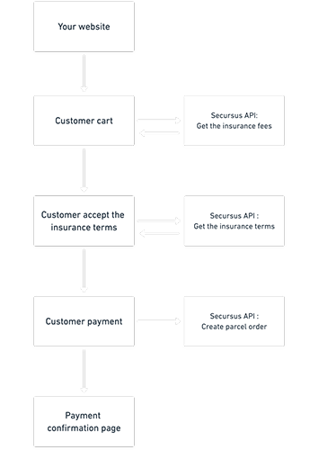 ecommerce integration scheme