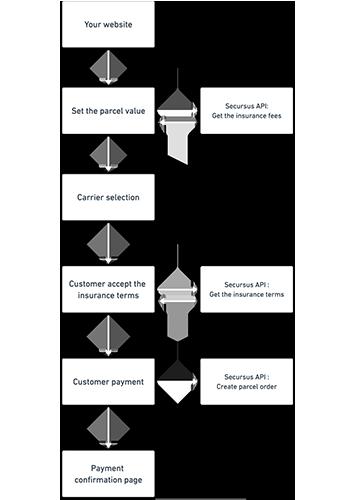 Shipper integration scheme
